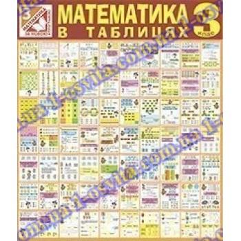 "Набір таблиць ""Математика"" 3 клас. НУШ"